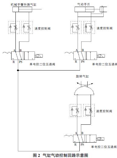 基于西门子plc 技术的机械手控制系统设计