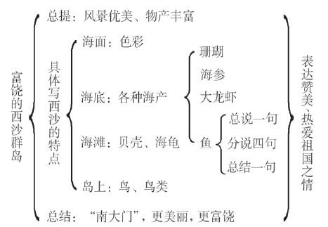 再如初中语文《万紫千红的花》的板书设计,我突出设计了文章思路图片