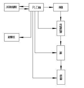 (2),实现plc与变频控制系统有效结合,达到变频调速的控制效果;风机