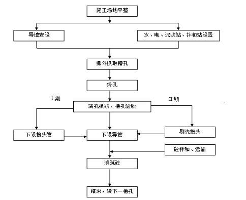 3.2预制钢结构导墙的施工流程