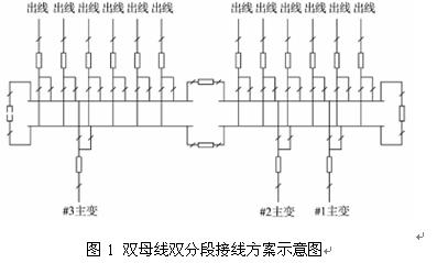 220kv变电站电气主接线优化方案的研究