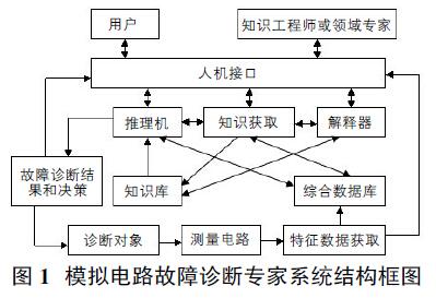 模拟电路故障分析及诊断方法
