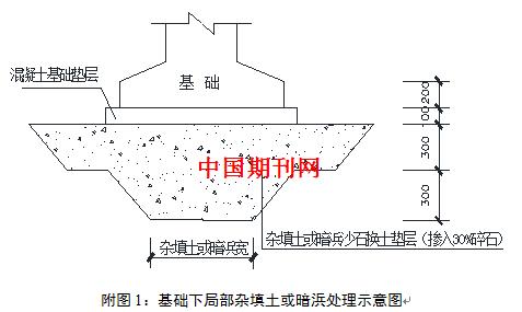 据本工程《地下车行通道,地下人行通道结构施工图》,地下人行通道基础