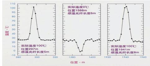 光纤测温系统在电缆输电线路中的运用