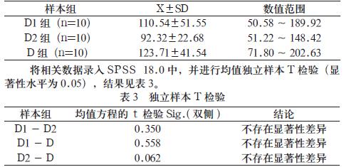 并进行单因素方差分析(显著性水平为0.05)