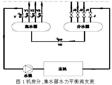 通常在系统机房集水器上安装水力平衡阀(如图1所示);对于空调水系统图片