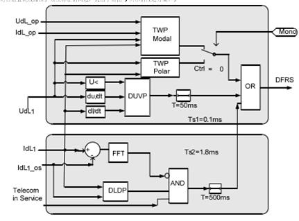 高压直流输电线路故障分析与保护研究