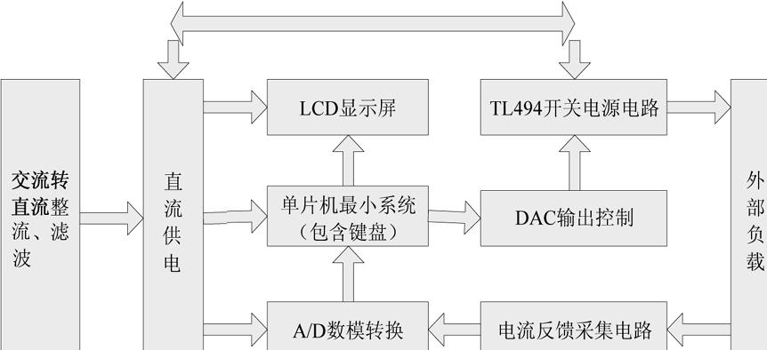 系统结构如图1.                            图1.