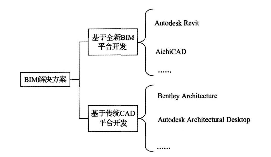b im实施应用中的困难,bim 技术应用与实施对建设工程生命周期管理