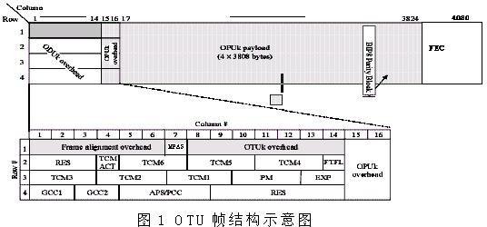 长度为8的比特间奇偶校验(bip-8)
