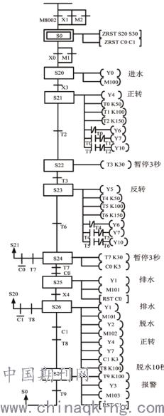 基于变频器和plc实现的工业洗衣机控制系统的设计