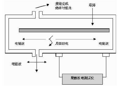 地电波信号检测局部放电基本原理