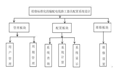 基于检修标准化的输电线路工器具配置系统