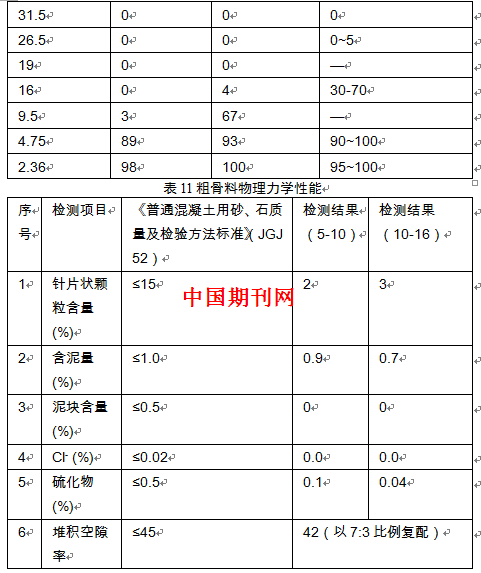 设计方法,试验采用的c30自密实混凝土基准配合比及其性能要求如表12和图片