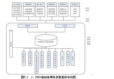 摘要:以南宁市1:5000基础地理信息数据库的设计与建设为例,具体论述