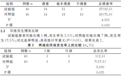 王 舰 李 翠   汉中市中心医院神经内科 陕西 汉中 723000   【摘要】 目的 探讨住院患者发生压疮的危险因素,以及循证护理的临床应用价值.方法 在2014年1月至2015年6月期间我院收治的普外科手术患者中,抽选80例作为研究对象,首先进行压疮危险因素评估,然后按照不同护理方法分为两个组别,每组40例.