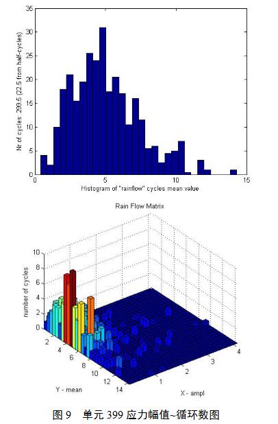 输电线路钢结构塔架耐久性评估方法研究