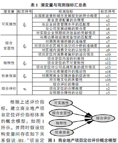 基于结构方程模型的商业地产项目定位评价指标体系研