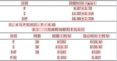 三种全麻维持模式的清醒时间比较--中国期刊网