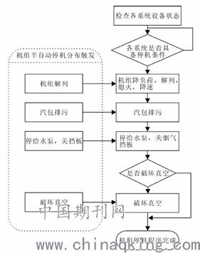 aps机组起,停顺序控制步序如图2,3所示.