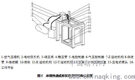 熔融沉积工艺的基本原理_熔融沉积成型技术