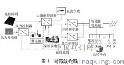 新能源并网发电系统的关键技术和发展趋势分析