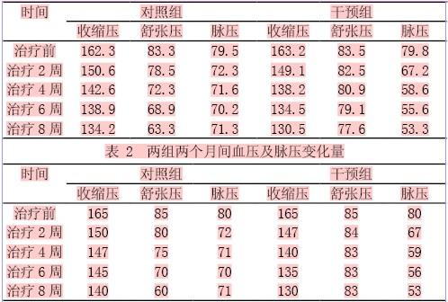 65岁左右正常血压应该是多少