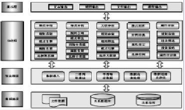 图3-5  数据挖掘系统体系结构图